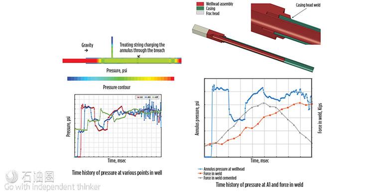 井控趋势与缓解措施:一次技术升级