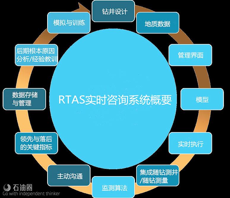 RTAS实时咨询系统