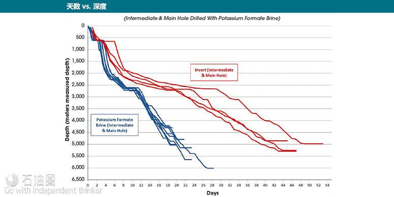 甲酸盐体系从容应对页岩地层井眼稳定性挑战