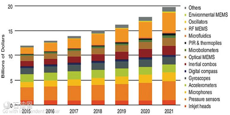 预测 MEMS市场到2021年将增长数十亿美元