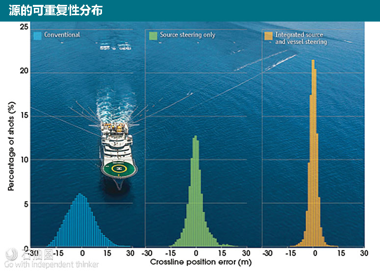 4-D拖缆地震勘探技术更新迭代