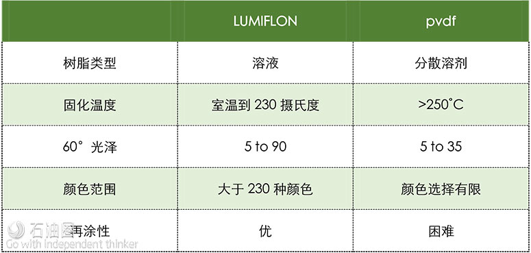 "LUMIFLON树脂涂层助海上装备""永葆青春"""
