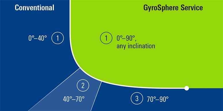 GyroSphere MEMS陀螺测斜让钻井更简明