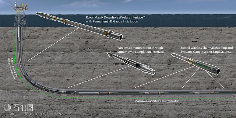 智能多级网络 井底监测新方案