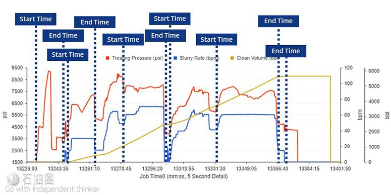 机器学习可轻松处理繁琐的压裂数据
