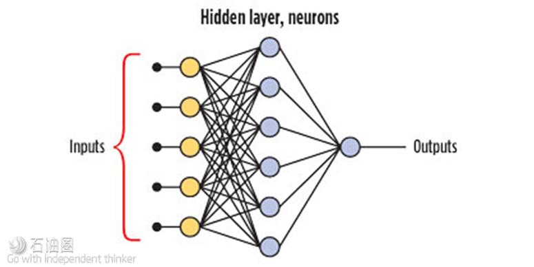 采收率算不准?来试试人工神经网络模型(上)