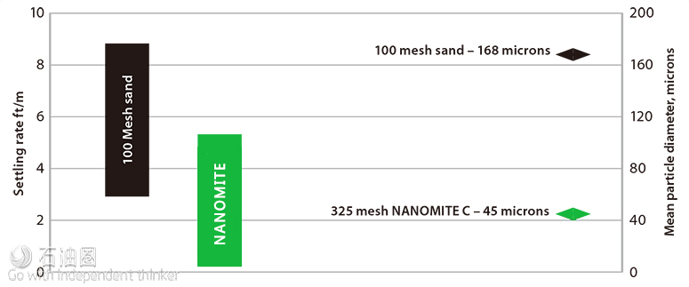 卡博陶粒推出NANOMITE C陶瓷微型支撑剂