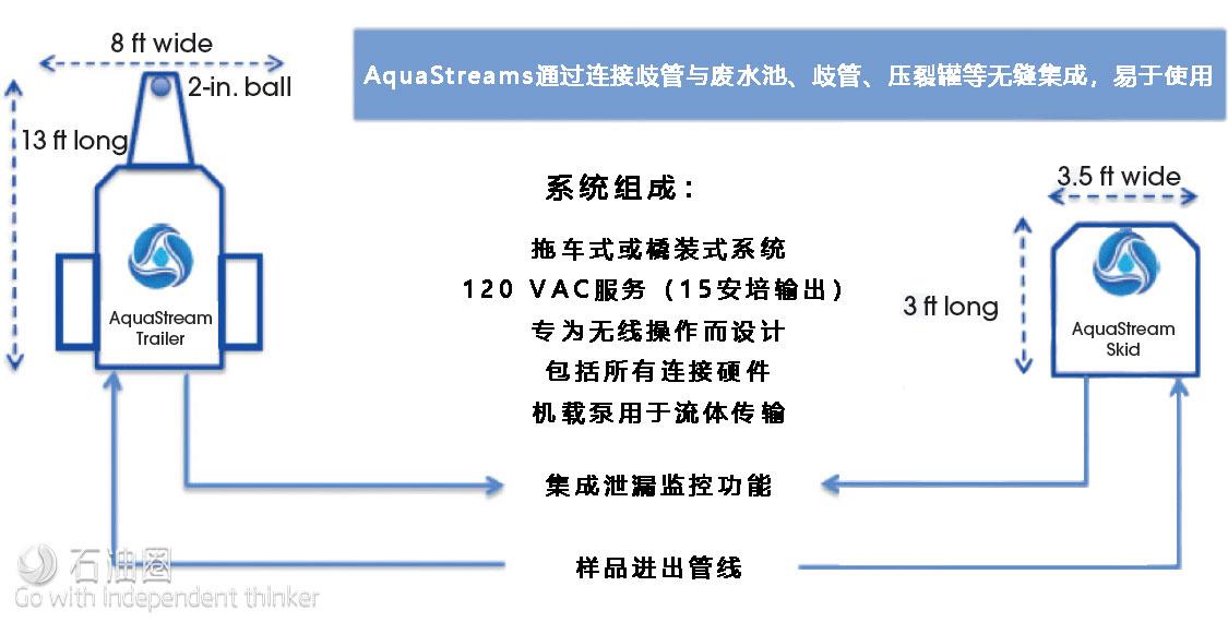 AquaStream系统:用数字方案解决采出水处理难题